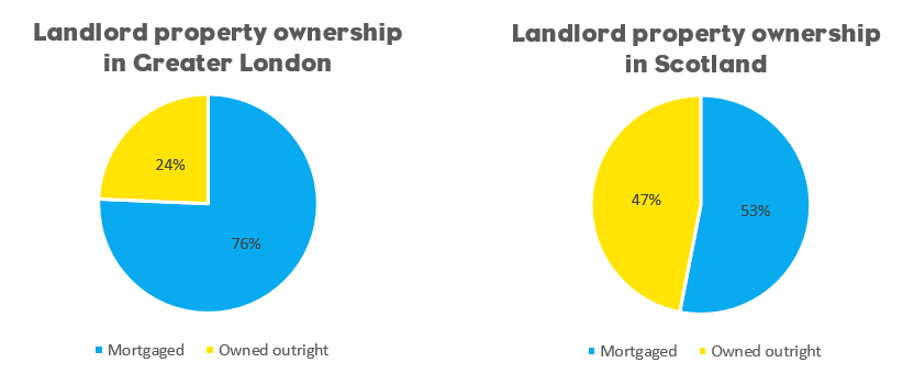 landlord ownership Greater London Scotland