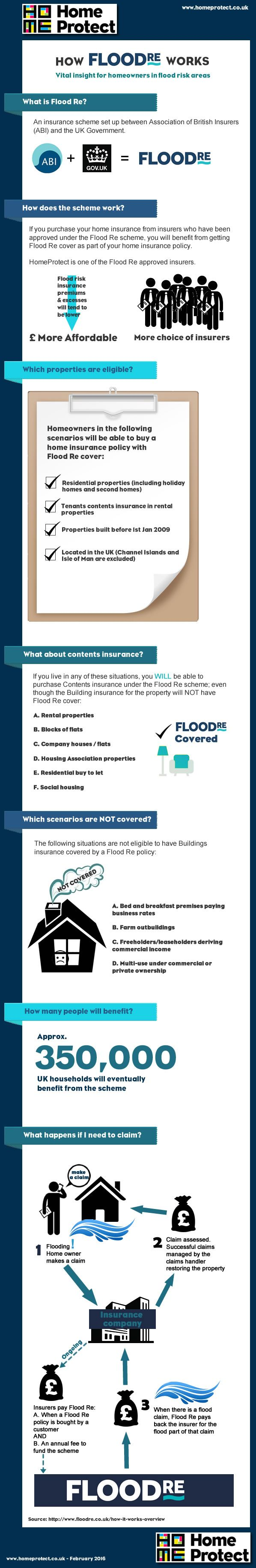 infographic how floodre works