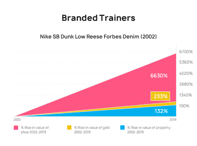Stats about the rising value of trainers