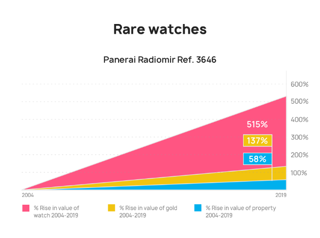 Stats about the rising value of watches