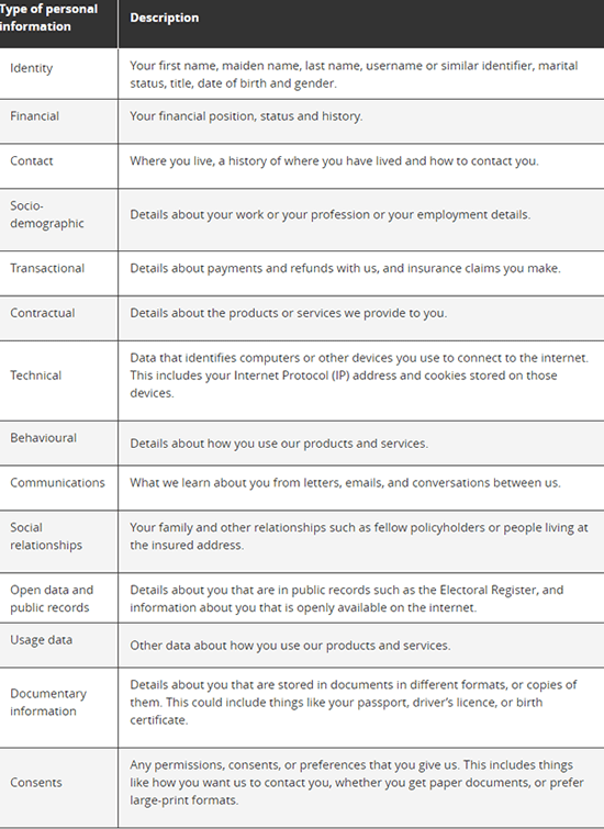 Types of personal information we collect