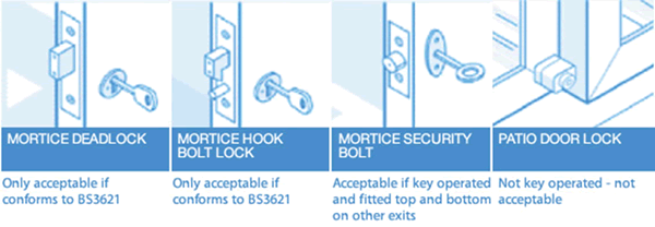 types of house locks
