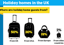 UK Holiday Home Infographic