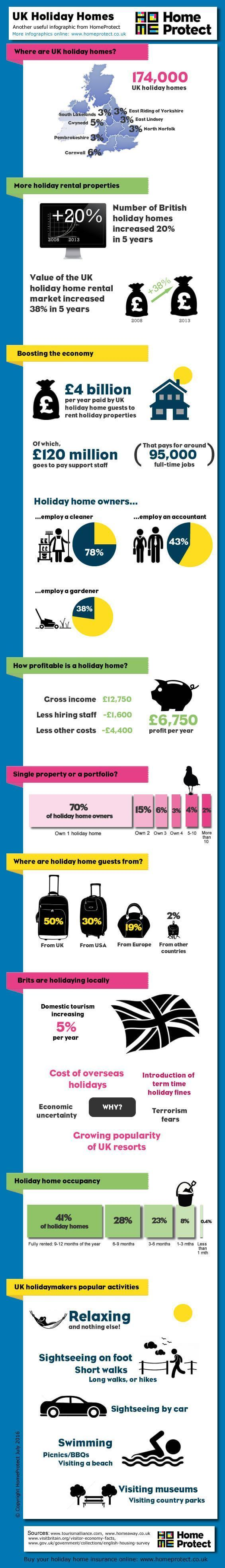 infographic uk holiday homes 2016