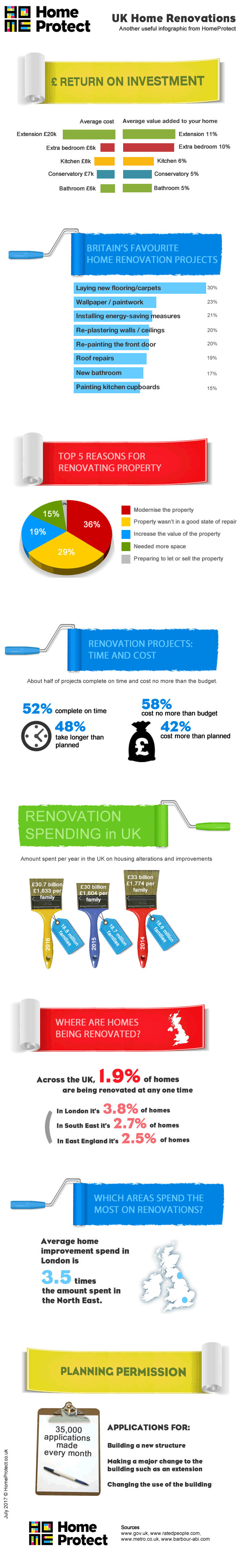 Home renovations in the UK 2017