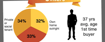 Homes in the UK - infographic