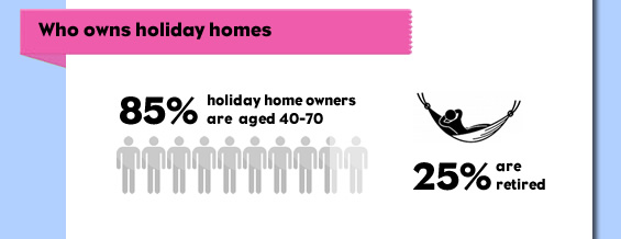 Infographic: Holiday Home Ownership In The UK